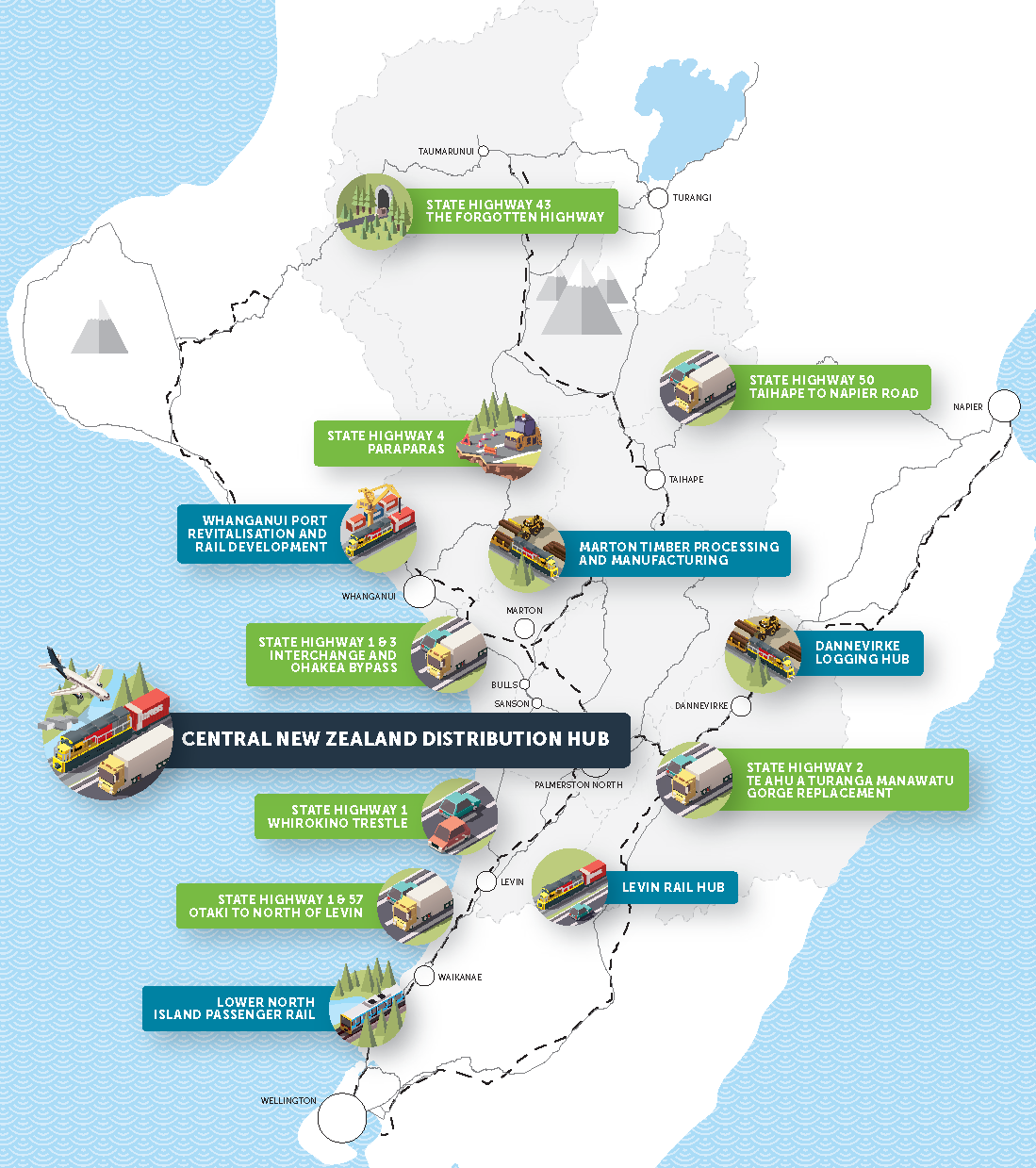 Regional transport initiatives
