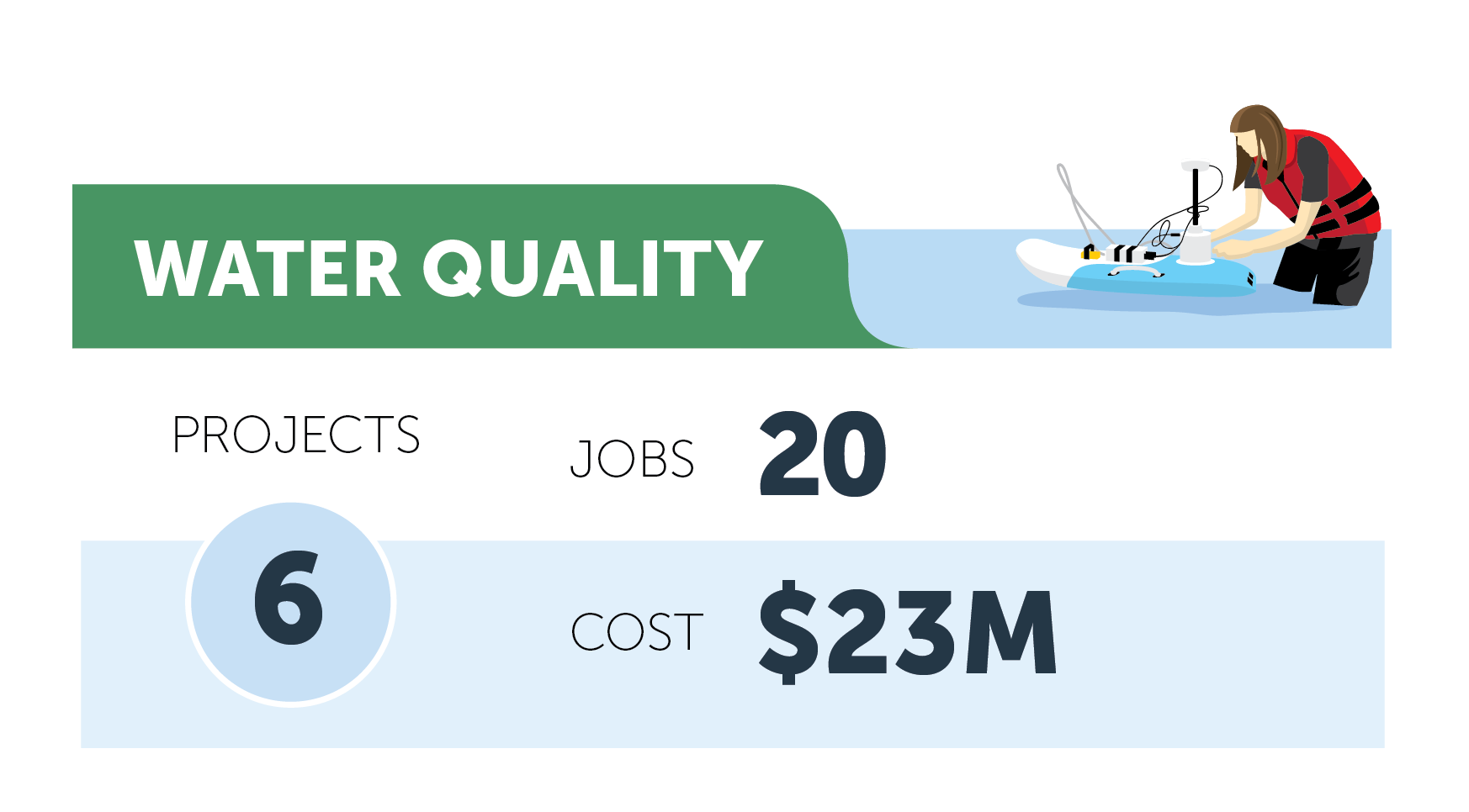 Water quality figures