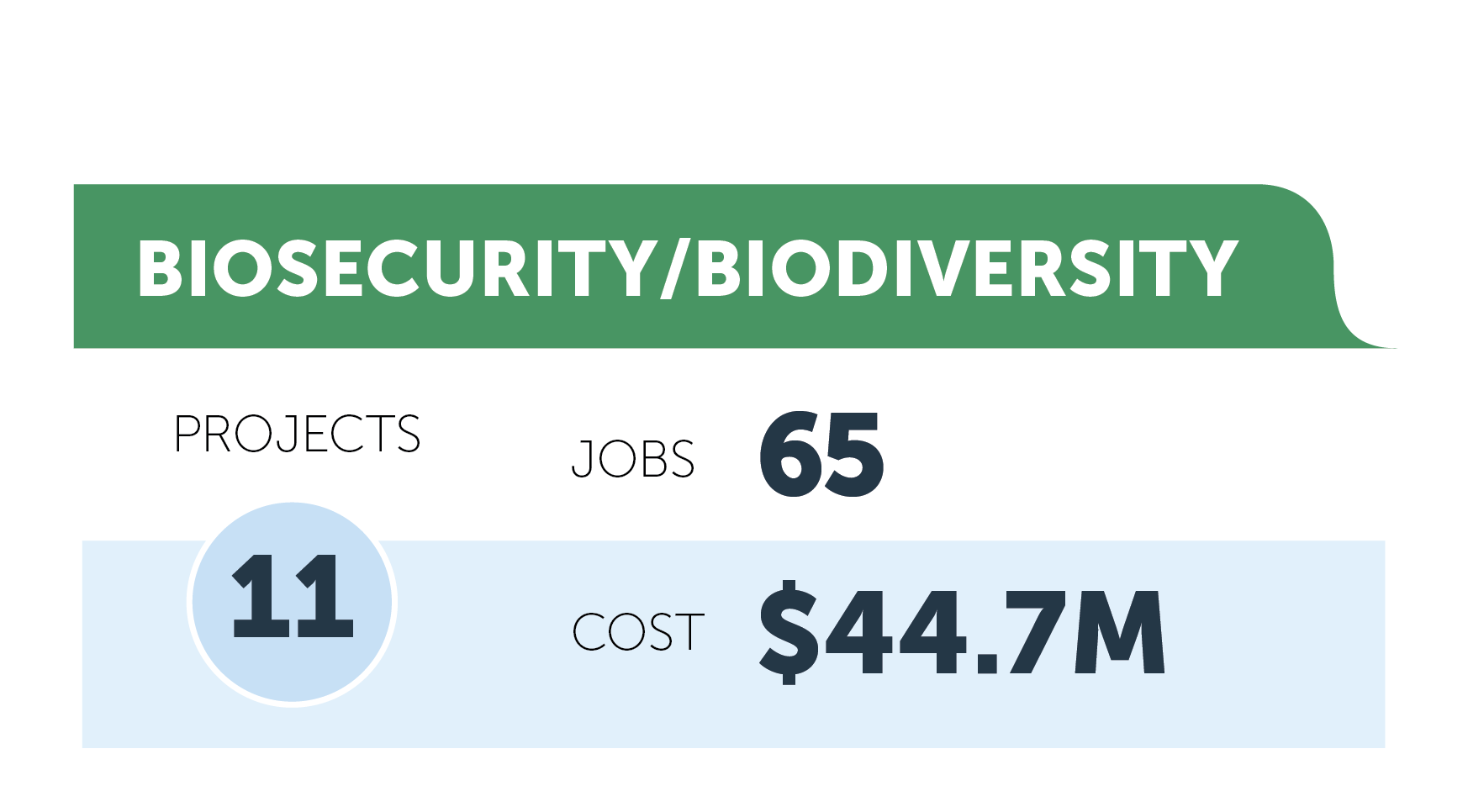 Biosecurity/Biodiversity figures