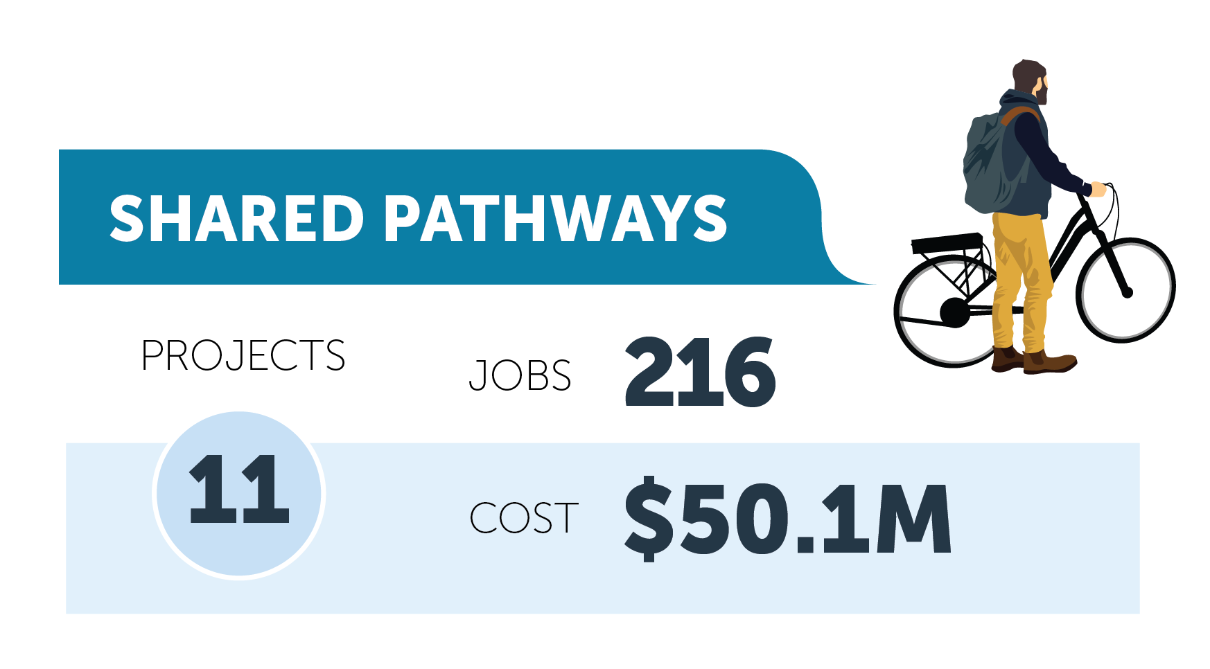 Shared pathways figures