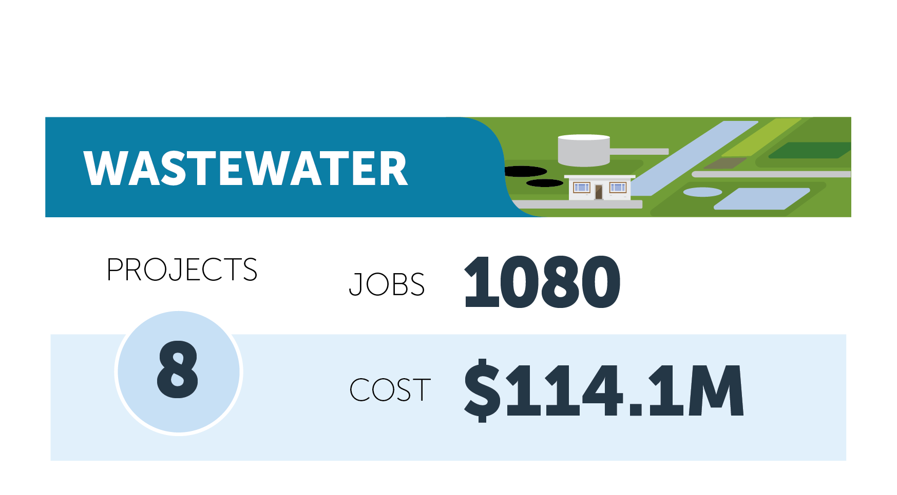Wastewater figures