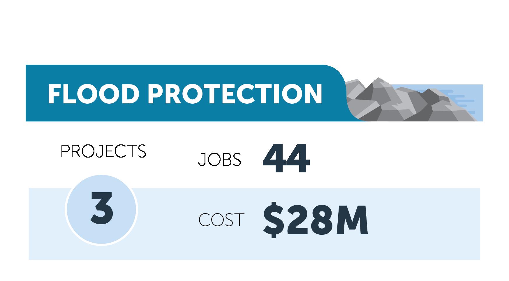 Flood protection figures
