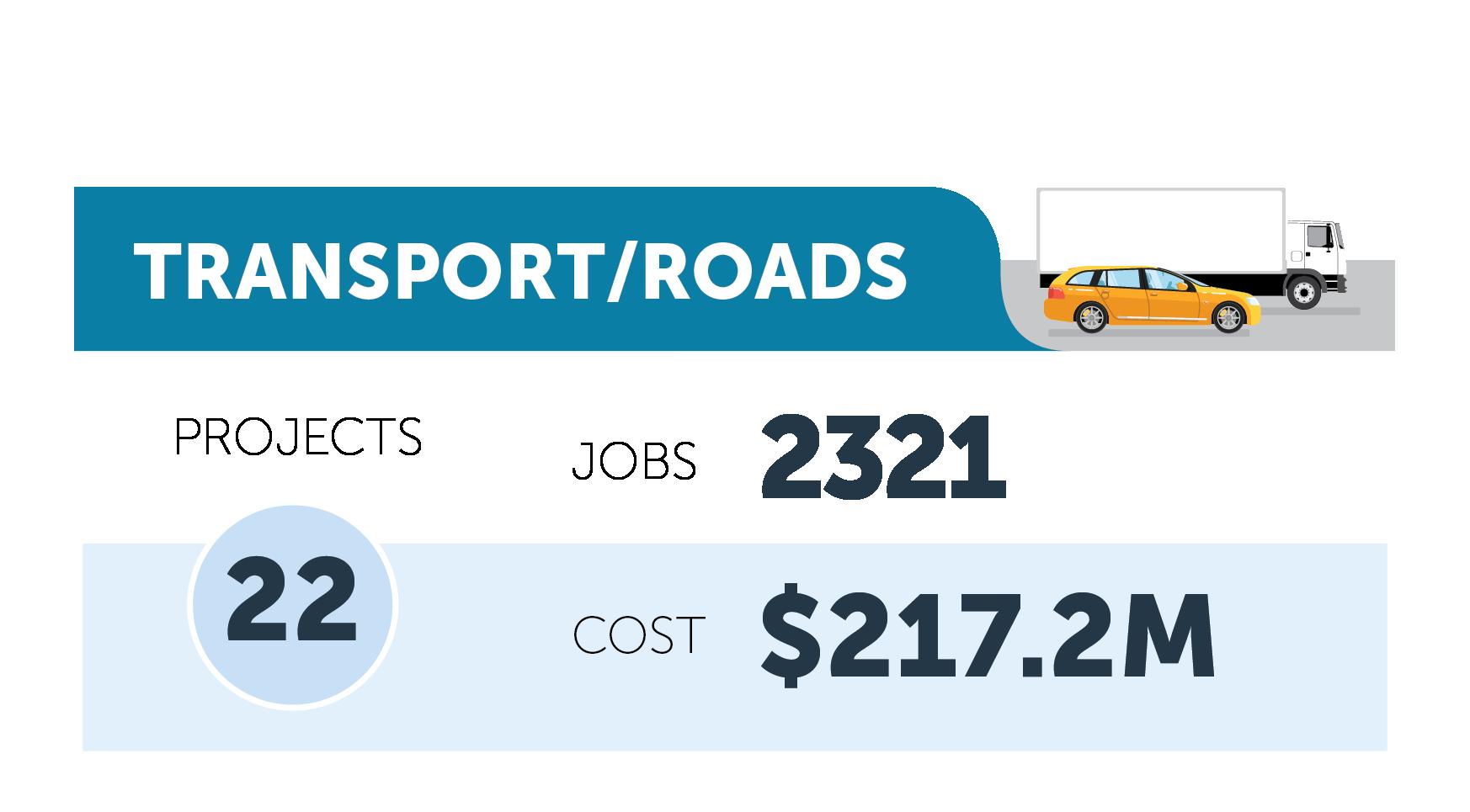 Transport/Roads figures