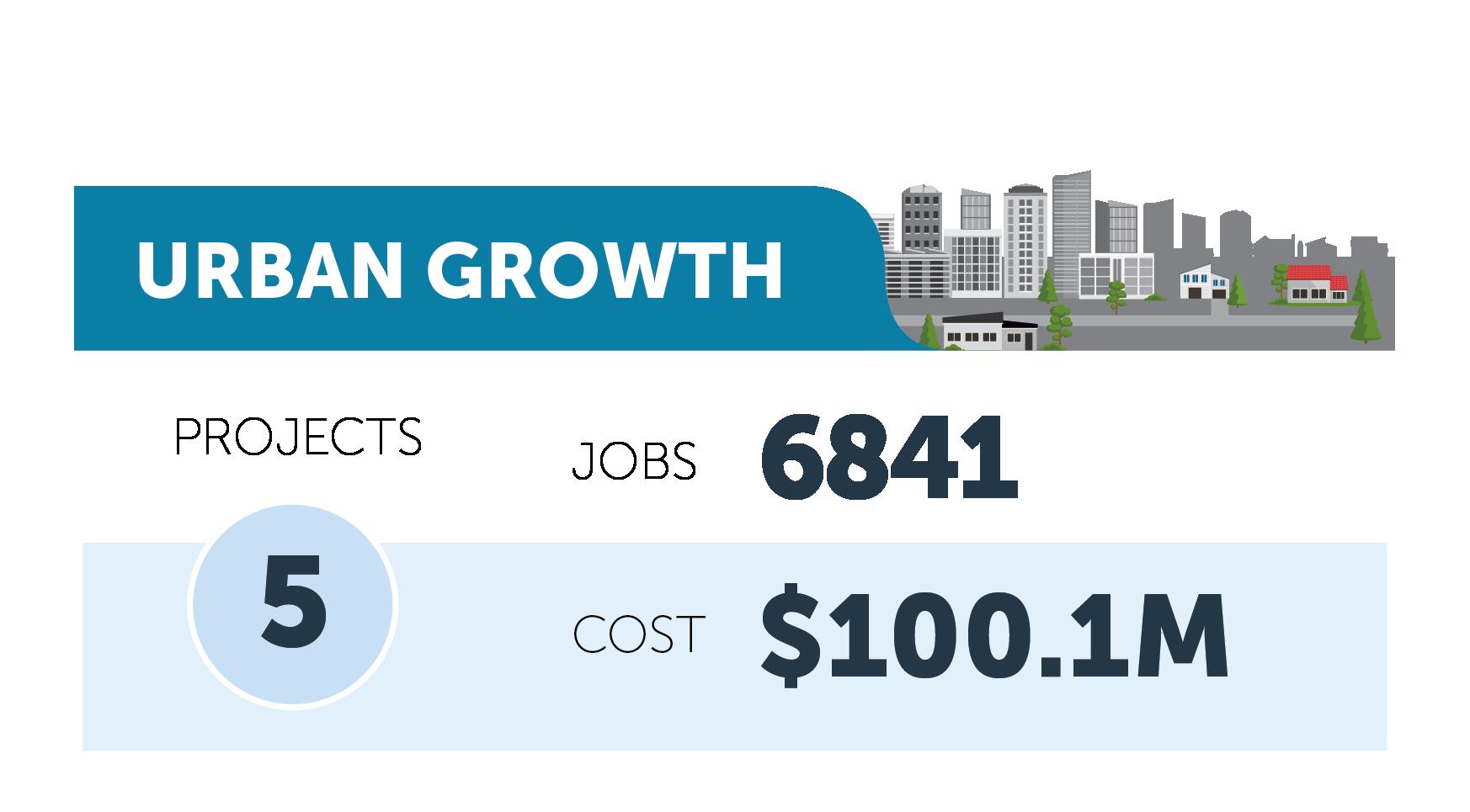 Urban Growth figures
