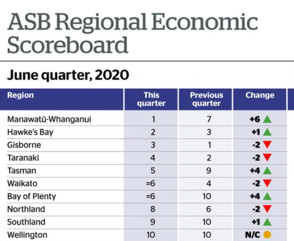 ASB Regional Scorecard: Which provinces are coping best with Covid economy?